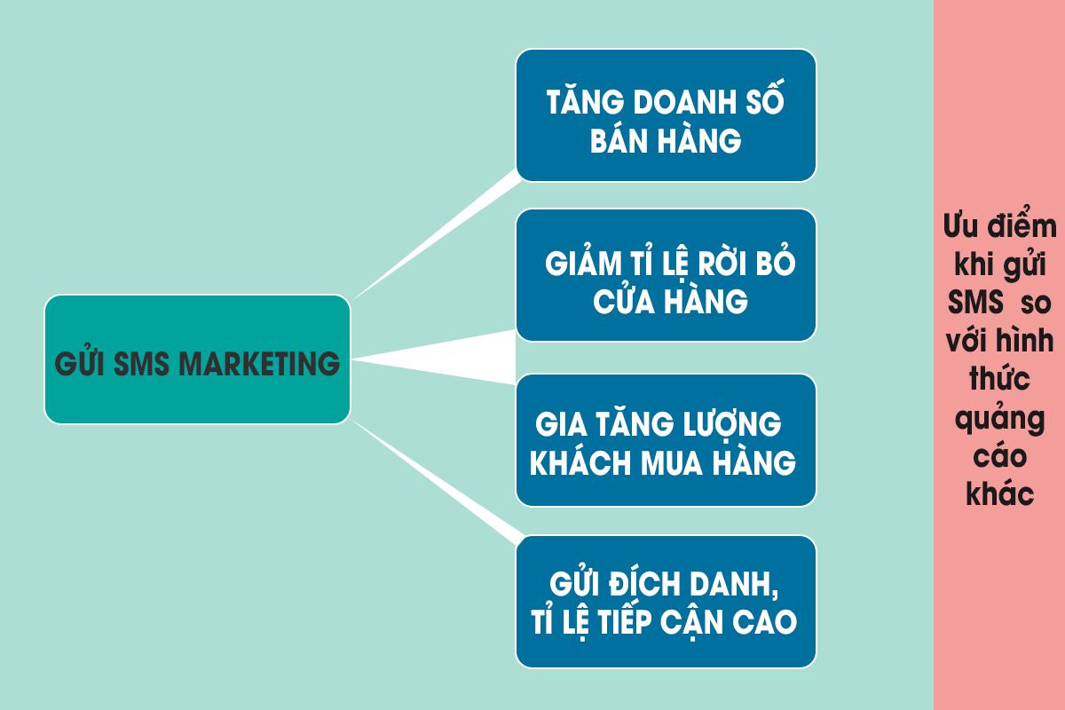 Lợi ích và ưu điểm khi gửi tin nhắn marketing